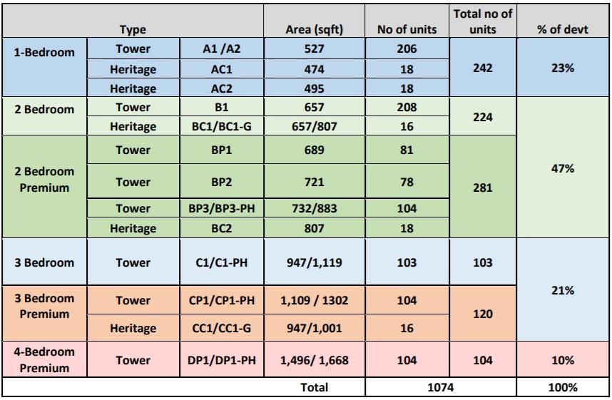 Avenue South Unit Types Information